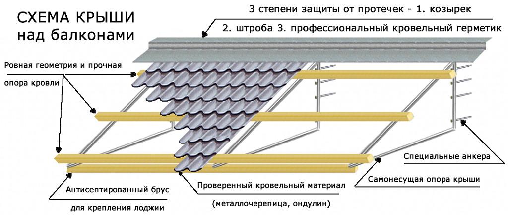 Крыши и выносы
